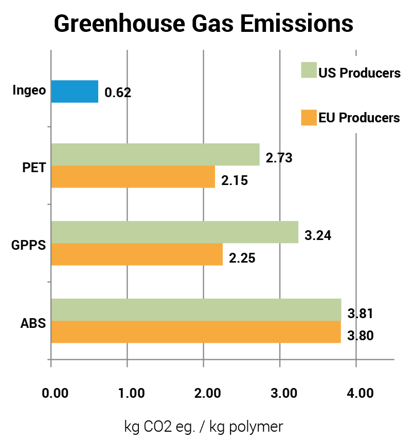 Graph Greenhouse Gas Emission