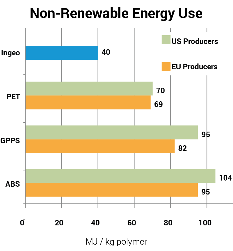 Graph Non-Renewable Energy Use